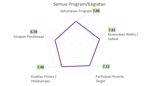Rangkuman Sementara Hasil Evaluasi Semua Program-Kegiatan DPP Pleno 2018