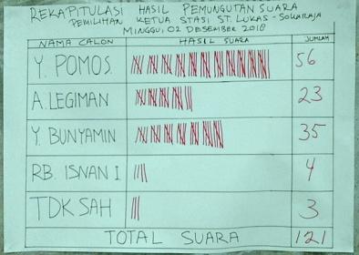 Rekap hasil pemungutan suara