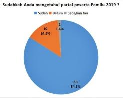Partai peserta pemilu