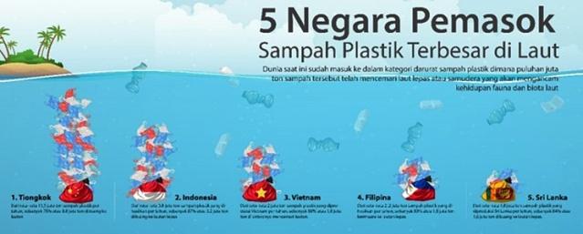 Grafik 5 Negara Pemasok Sampah Plastik Terbesar di Laut